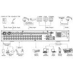 DVR Standalone Tribrid 32 canale video Analogic SD, HDCVI, IP, 4 canale audio, Dahua HCVR5432L-S2