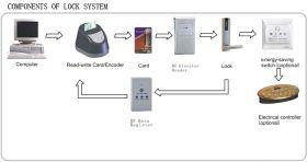 Programator cartele control acces yale HLK
