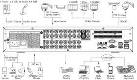 Dahua HCVR8816S-S3 - schema conectivitate